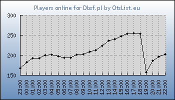 Statistics for server ID 33417