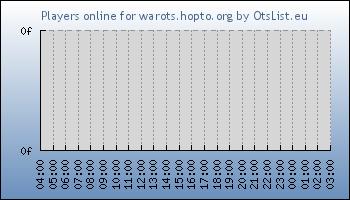 Statistics for server ID 33421