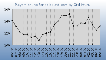 Statistics for server ID 33437
