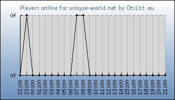 Statistics for server ID 33442
