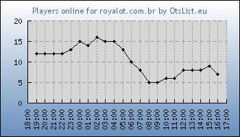 Statistics for server ID 33443