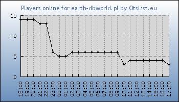 Statistics for server ID 33447