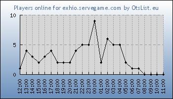 Statistics for server ID 33460