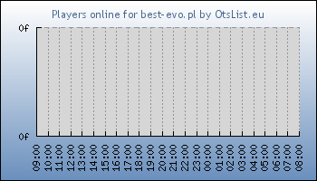 Statistics for server ID 33480