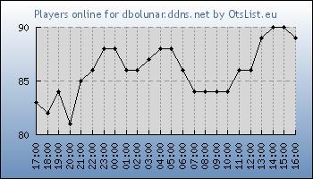 Statistics for server ID 33487