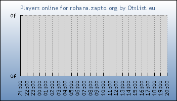 Statistics for server ID 33497