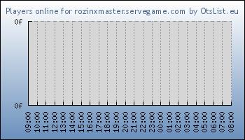 Statistics for server ID 33548