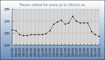 Statistics for server ID 33694