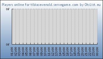 Statistics for server ID 33780