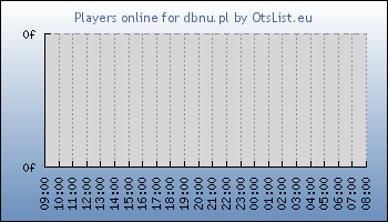 Statistics for server ID 33861