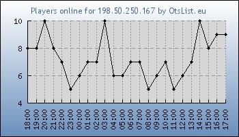 Statistics for server ID 33892