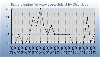 Statistics for server ID 33978