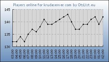 Statistics for server ID 34023
