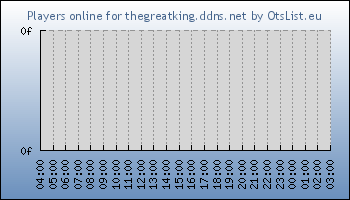 Statistics for server ID 34049