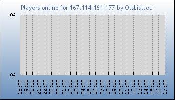 Statistics for server ID 34051