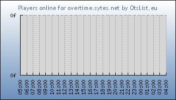 Statistics for server ID 34083