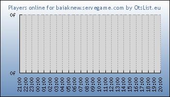 Statistics for server ID 34123