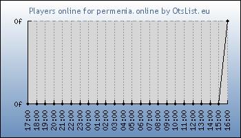 Statistics for server ID 34138