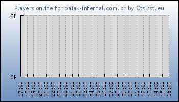 Statistics for server ID 34162