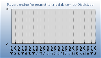 Statistics for server ID 34208
