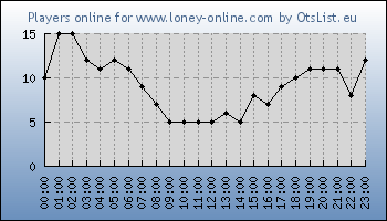 Statistics for server ID 34268