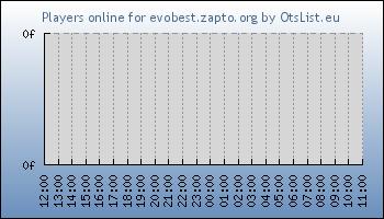 Statistics for server ID 34275