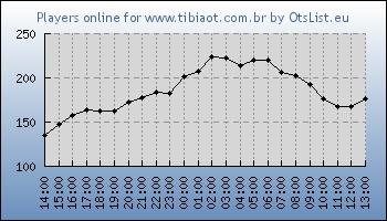 Statistics for server ID 34343