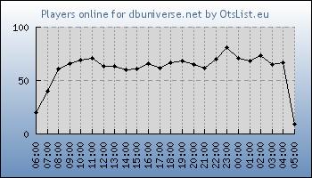 Statistics for server ID 34363
