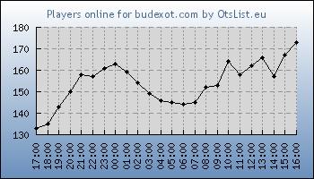 Statistics for server ID 34456