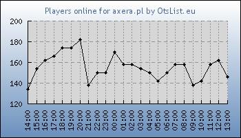 Statistics for server ID 34464