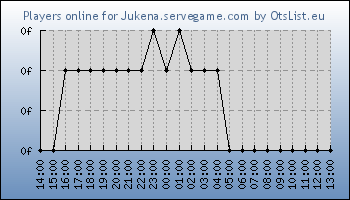 Statistics for server ID 34491