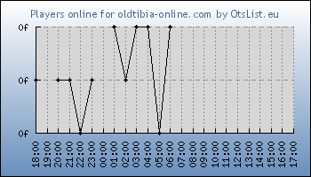 Statistics for server ID 34497