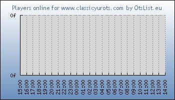 Statistics for server ID 34567