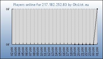Statistics for server ID 34592