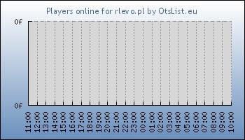 Statistics for server ID 34607
