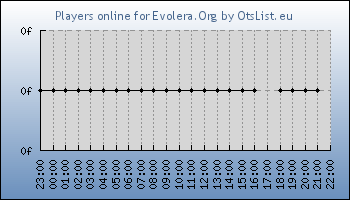 Statistics for server ID 34614