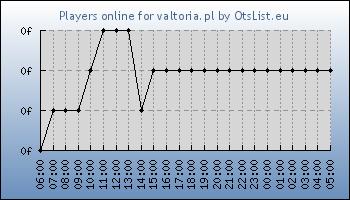 Statistics for server ID 34643