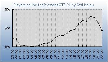 Statistics for server ID 34661