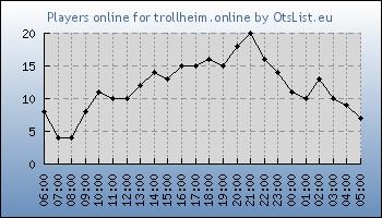 Statistics for server ID 34670