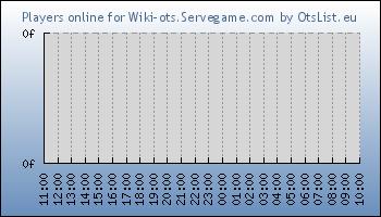 Statistics for server ID 34699