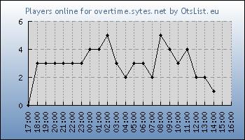 Statistics for server ID 34707