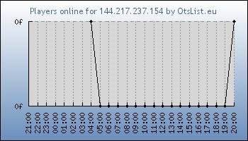 Statistics for server ID 34747