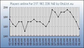 Statistics for server ID 34768