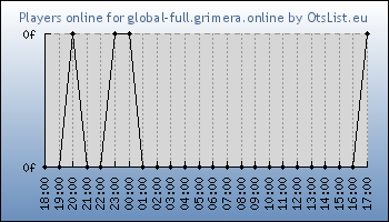 Statistics for server ID 34773