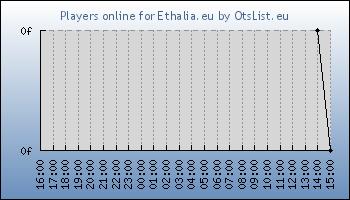 Statistics for server ID 34810