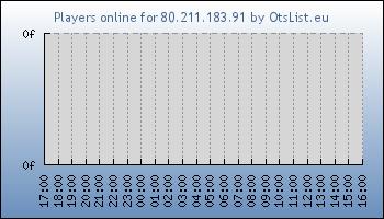 Statistics for server ID 34811