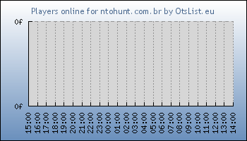 Statistics for server ID 34827