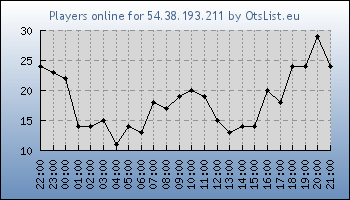 Statistics for server ID 34834