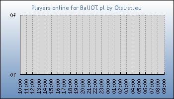 Statistics for server ID 34838