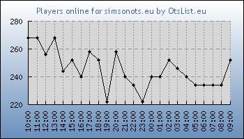 Statistics for server ID 34841